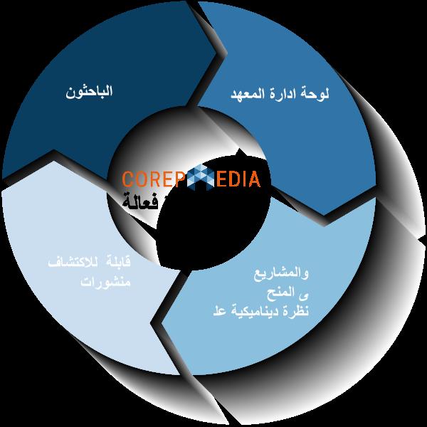 wheel-diagram-corepaedia